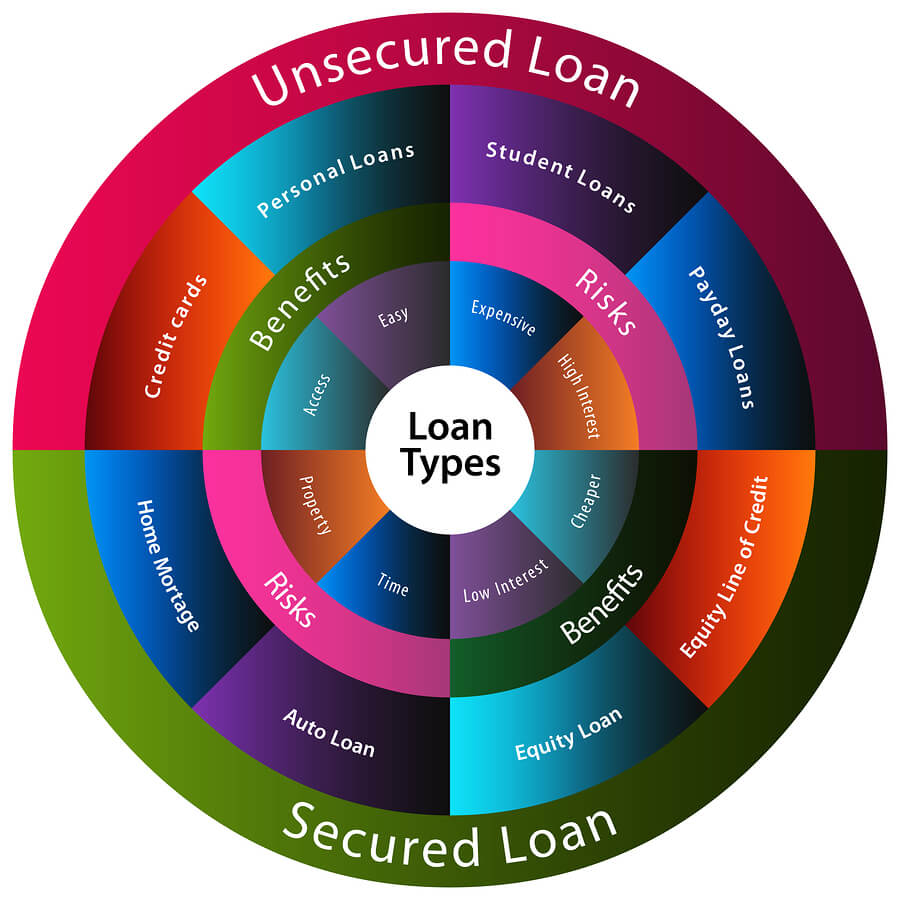Unsecured Loan Definition >> What Is a Secured Loan? Is a Lower Interest Rate Worth the Risks?